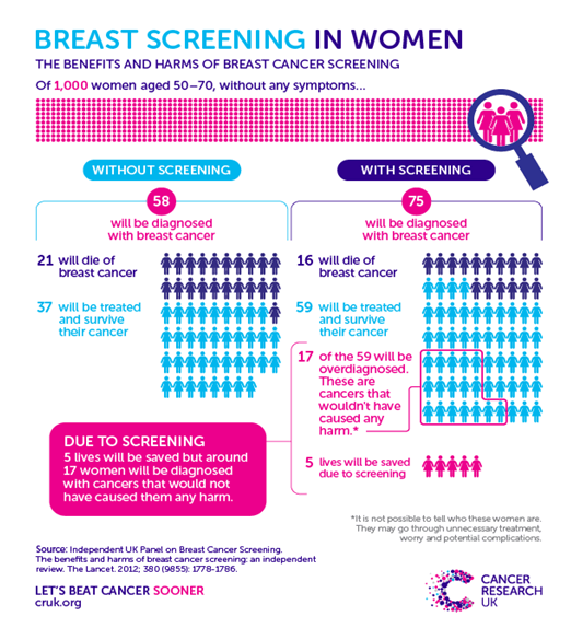 breast screening women
