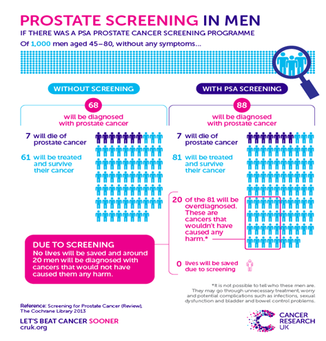 prostate screening men