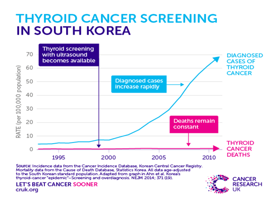 thyroid cancer screening SK